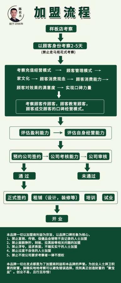 10月1号为陈农夫药膳加盟政策调整期 第1张