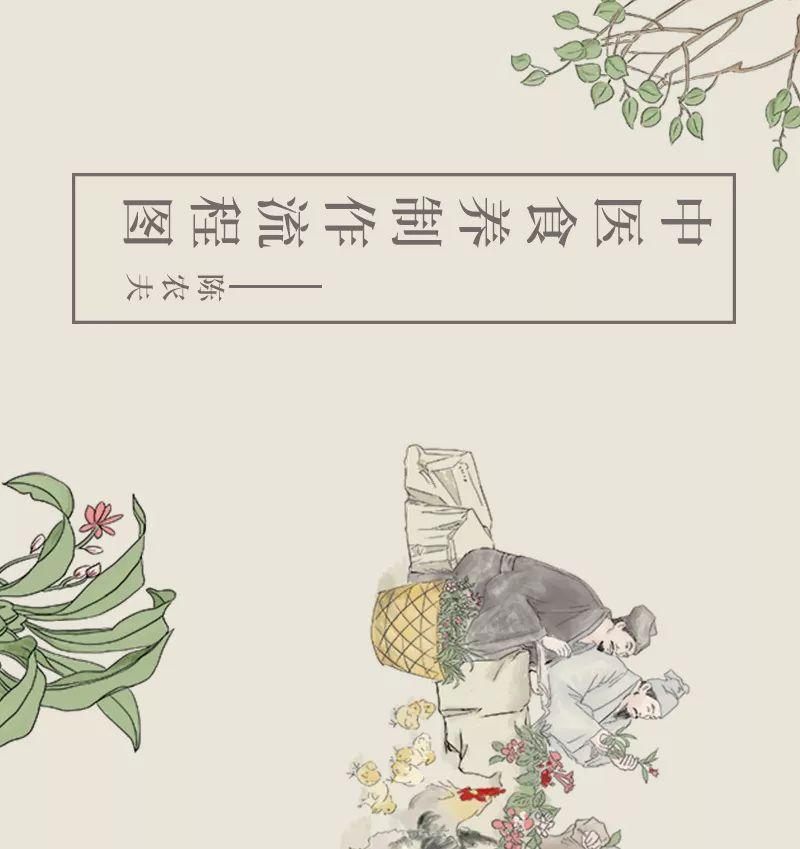 中医食养制作流程图 第1张